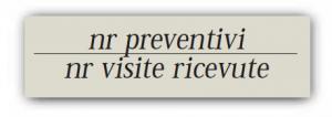 Il preventivo? Non si regala a nessuno