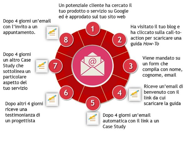 Email marketing automation - Esempio 2