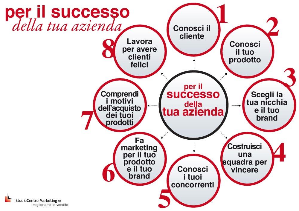 8 fattori per il successo della tua azienda